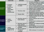 Réglementation technique de la construction Outre-Mer